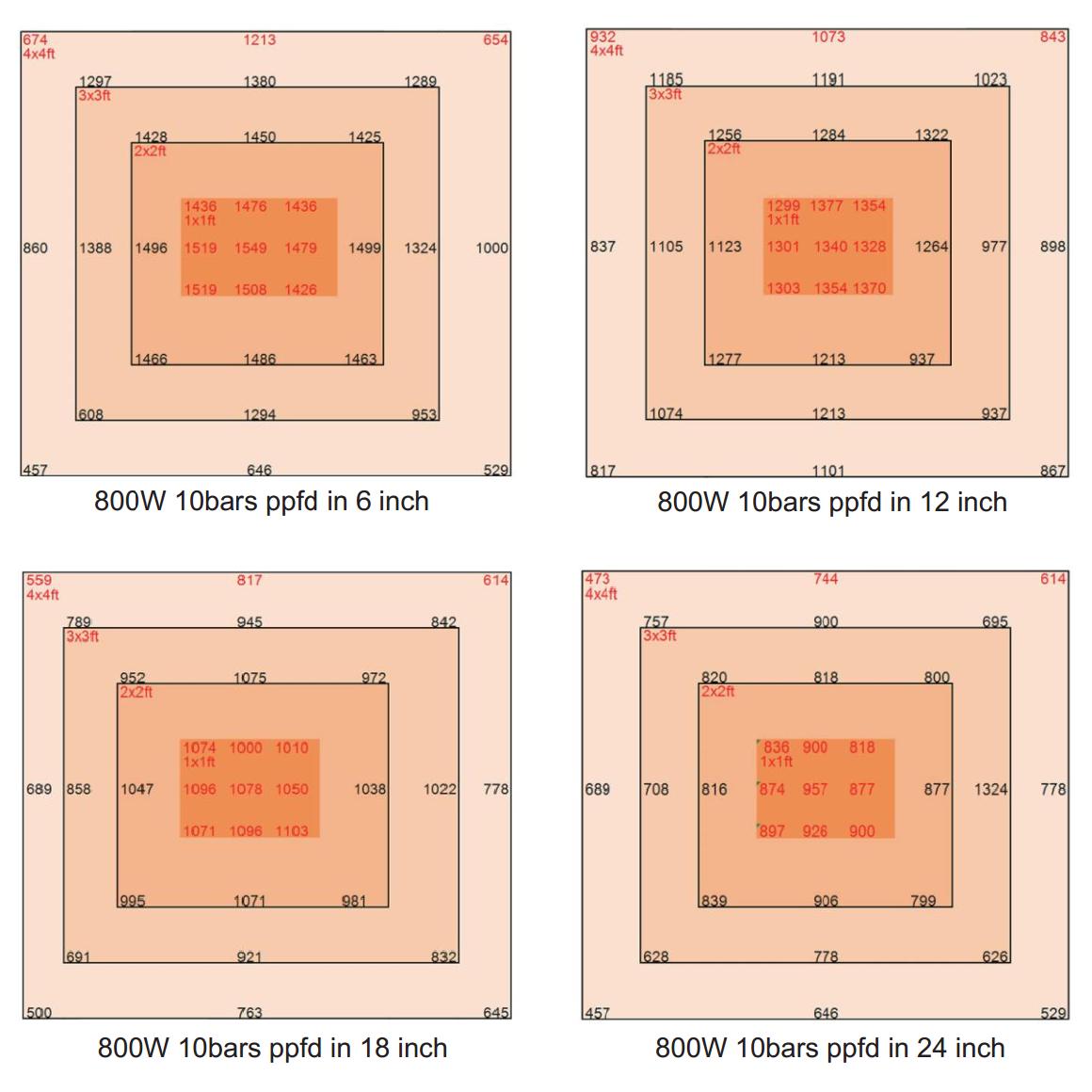 Waterproof Ip65 Samsung 5630 Lm561c Quantum Board Led Grow