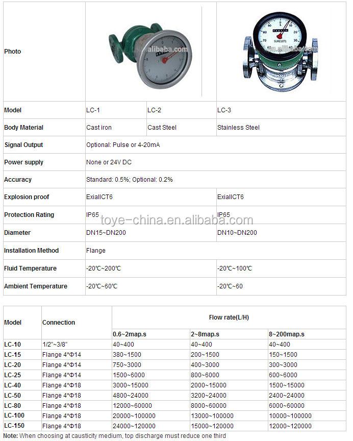Positive Displacement Water Flow Meter Buy Positive