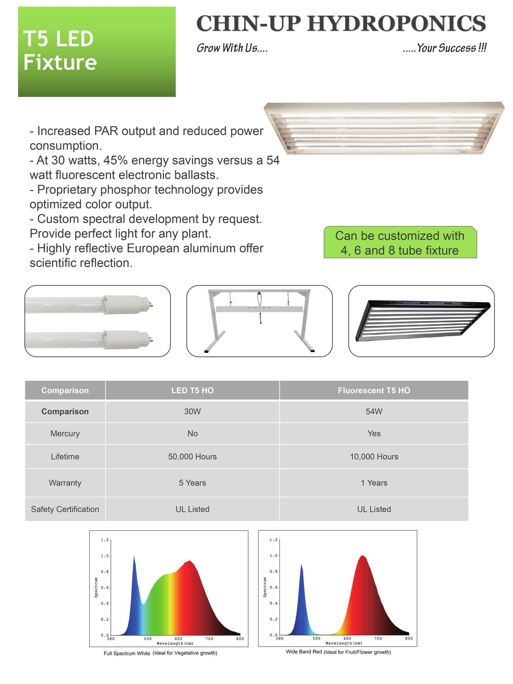 4Tube En Español manufacturer 2tube 4tube 6tube 8tube t5 ho grow light fluorescent lamp  light fixture, view t5 led light fixture, oem product details from wenzhou