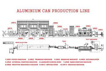 Aluminium Drinks Can Manufacture