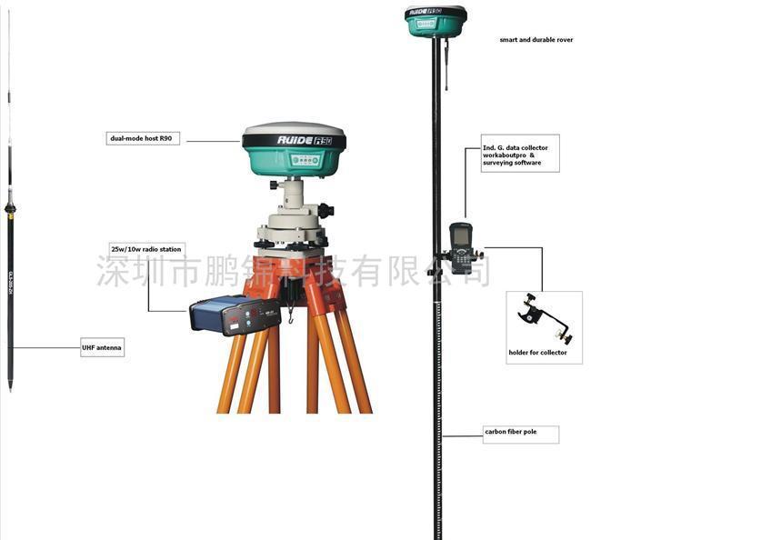 Ruide Gps Rtk R90t R93t R98t Integrated Rtk Gnss Surveying System - Buy Gps  Rtk,Rtk Gps,Rtk Survey Product on Alibaba com