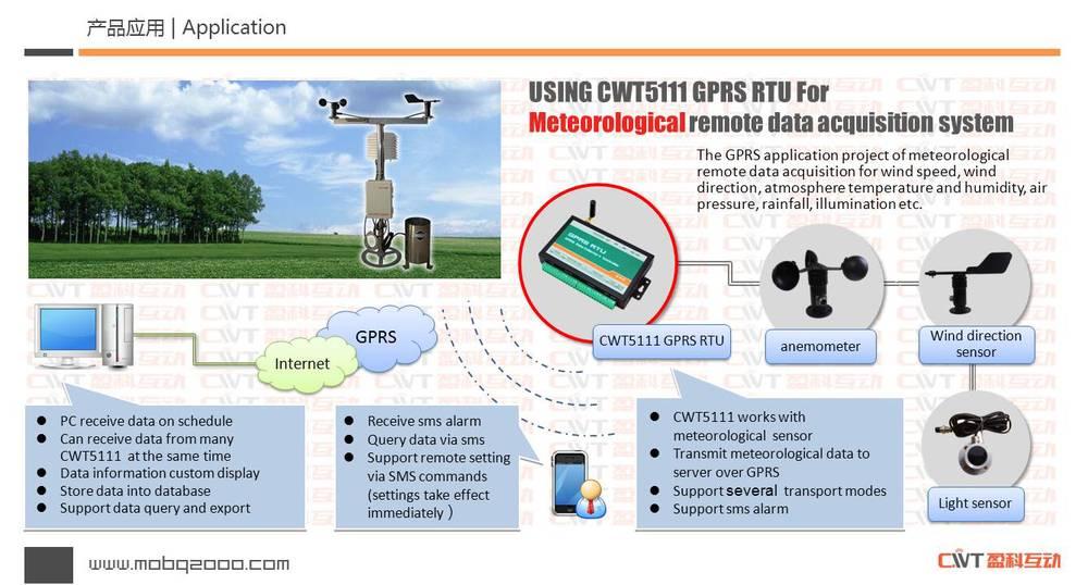 Cwt5111 Gsm Gprs Telemetry System Analog Data Logger