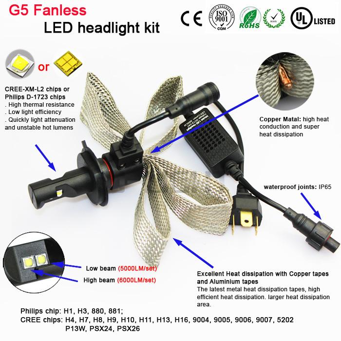 Factory Direct Newest G5 Fanless Led H4 Headlight 6000 Lumen