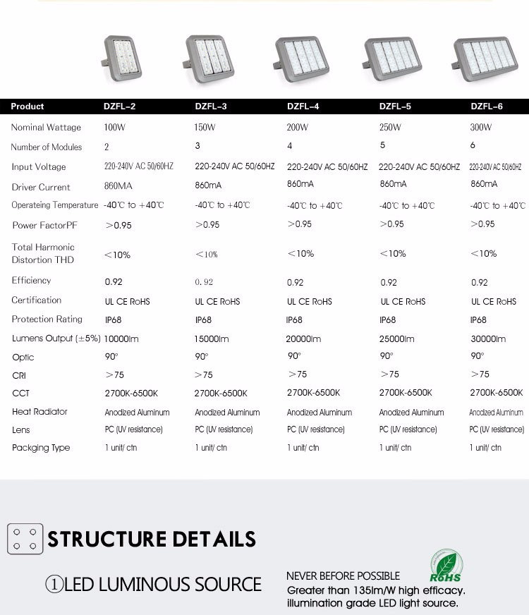 2016 newest model type high quality IP7 modular design 100w 200w 250w 300w led outdoor flood lights