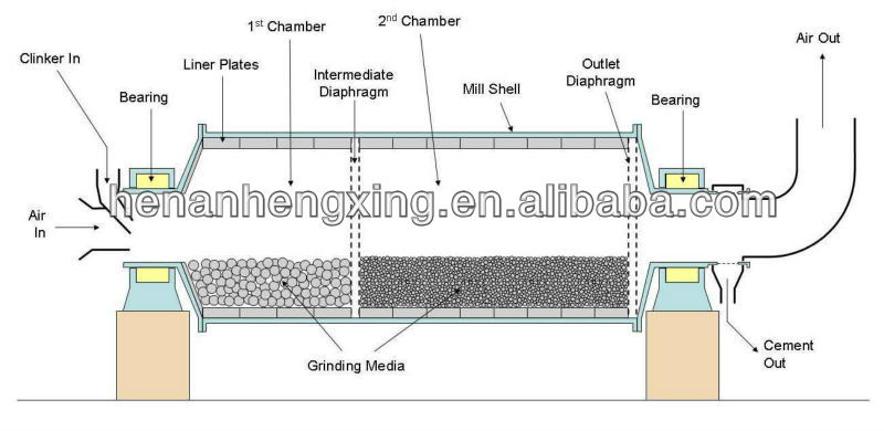 cement raw material grinding ball mill machine cement mill for sale rh alibaba com ball mill schematic diagram ball mill schematic diagram