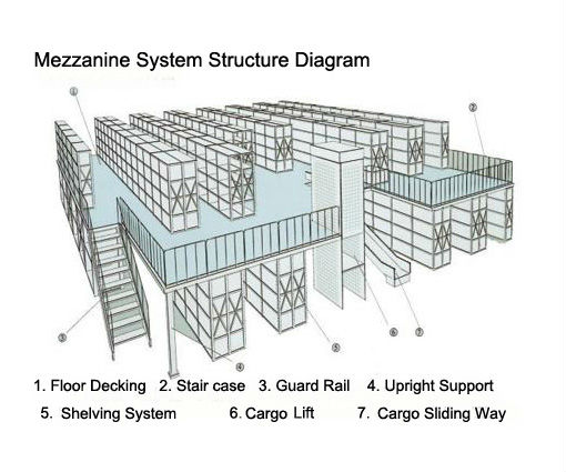 Warehouse Multi Level Mezzanine Rack Attic Floor For Space