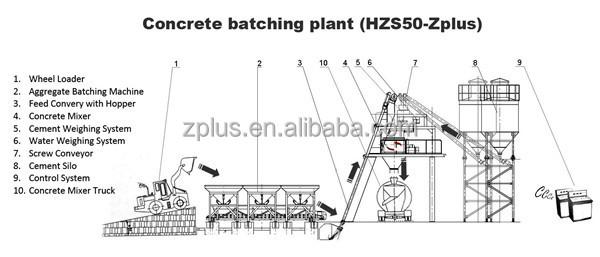 Central Control For Continuous Production Hzs50 Concrete