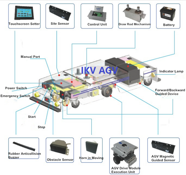 Ikv Electric Unmanned Automated Guided Vehicle Agv - Buy ...