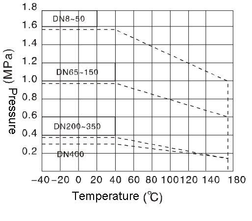 G45j rubber lined diaphragm valve buy rubber lined diaphragm valve flow characteristics of g45j rubber lined diaphragm valve ccuart Choice Image