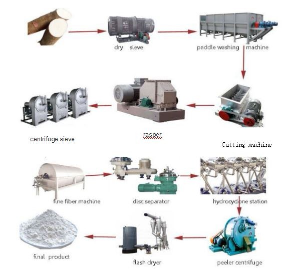 New design cassava starch processing line with low price