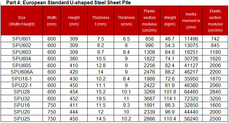 Steel Sheet Pile Corrosion Rate Sheet Piles Archives Mer