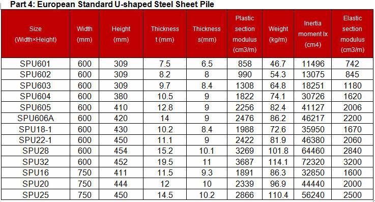 Sheet Pile Spu Iii Type 3 Type 3 Buy Sheet Pile Sheet