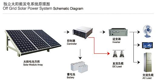 diagram for a 1kw solar off grid system