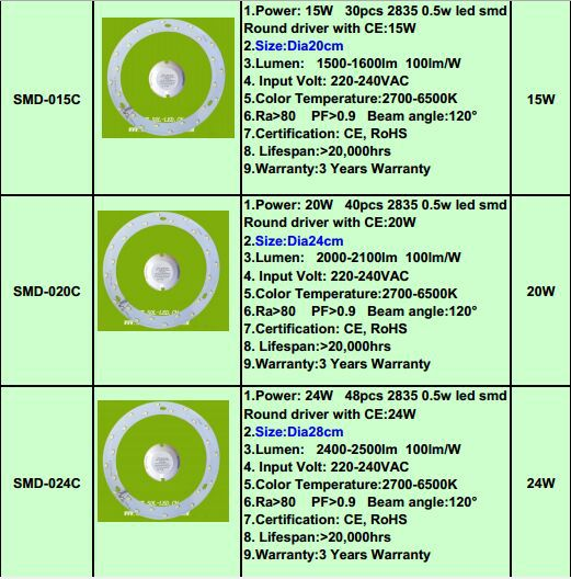 Round 9w 15w 20w 24w Led Pcb Ac / Dc Module 2835 Smd Led Module ...
