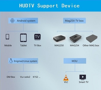 Iptv Code 30 Countries 3900 Live And Vod Channels Iptv Reseller Panel Free  Trial Testing Iptv Arabic - Buy Iptv Tv,Iudtv,Iptv Subscription Product on