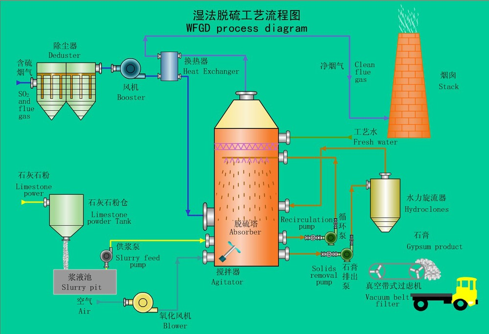 Carbon Dioxide/co2 Gas Wet Scrubber For Factory Air Pollution Control - Buy  Carbon Dioxide Scrubber,Co2 Scrubber,Wet Gas Scrubber Product on