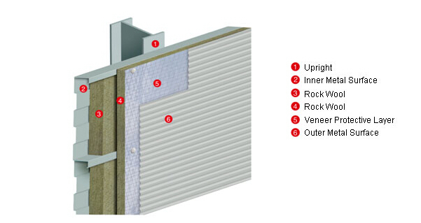 Soundproof and heat insulation partition wall rock wool for Mineral wool wall insulation