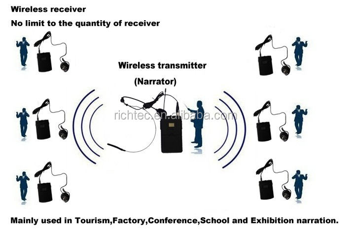 Professional 2.4g Wireless Communication System For Restaurant ...