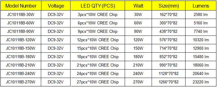 60w Cree Led Light Bar,Super Bright Spot Light 12 Volt Led Light ...