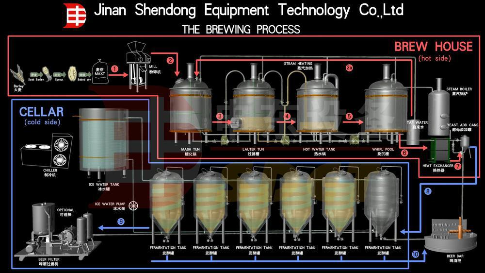 Gold Supplier Alcohol Processing Types And New Condition