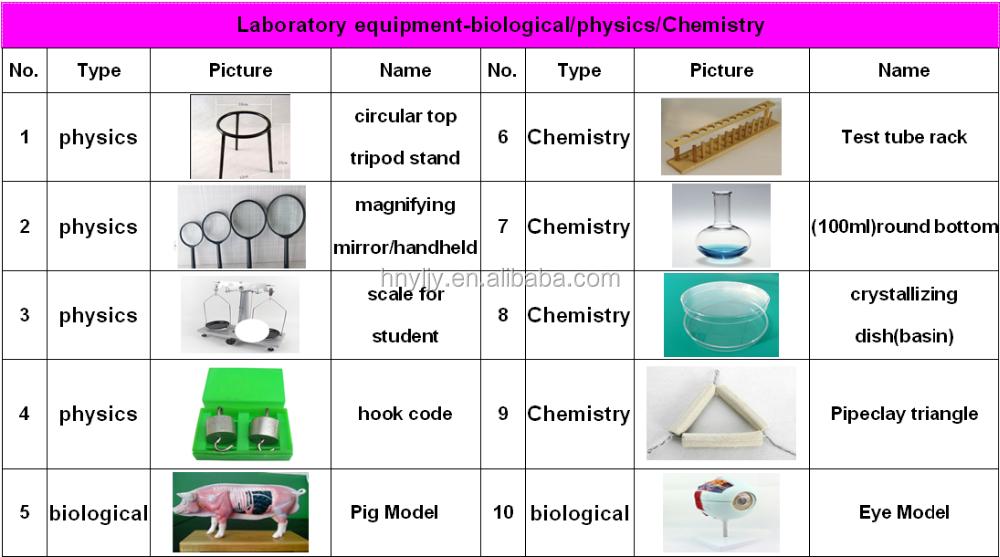 junior cert science coursework b chemistry
