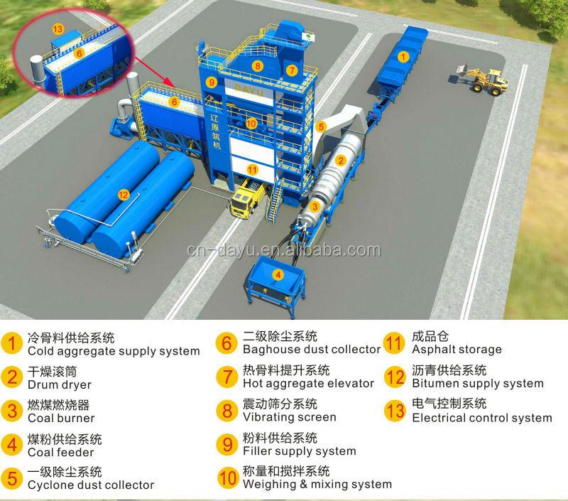 China Stationary Asphalt Batch Plants 80tph Production