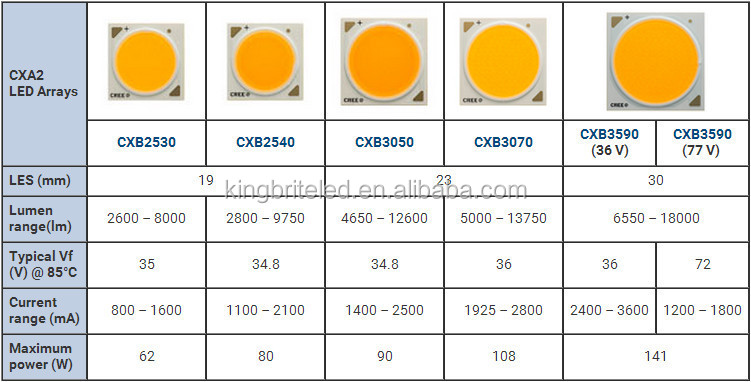 CREE CXB2530, 3000K 90-92CRI is available in stock, View ...
