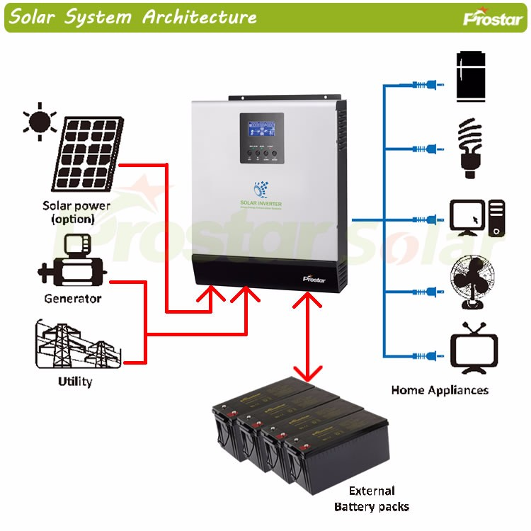 Axpert Mks 1kva 5kva Inverter With Mppt Solar Charger Buy Axpert