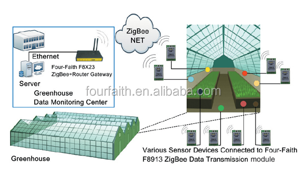 F8913d Zigbee Module For Logistics,Active Rfid,Pos System And ...