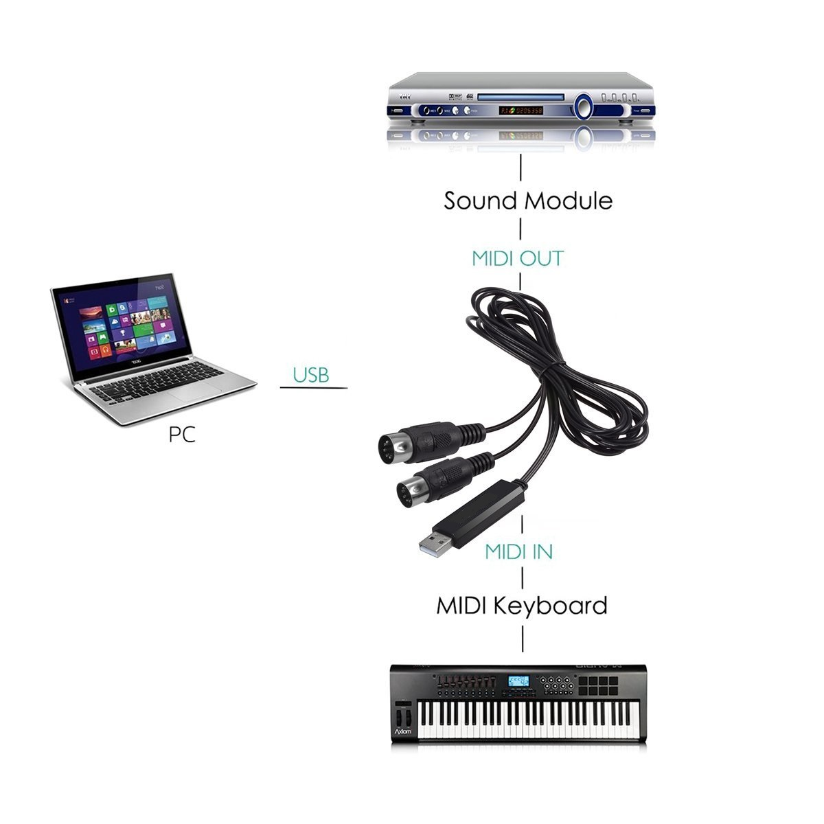 IN-OUT USB Interface Converter Hifing Musical  MIDI 5-Pin Cable For PC