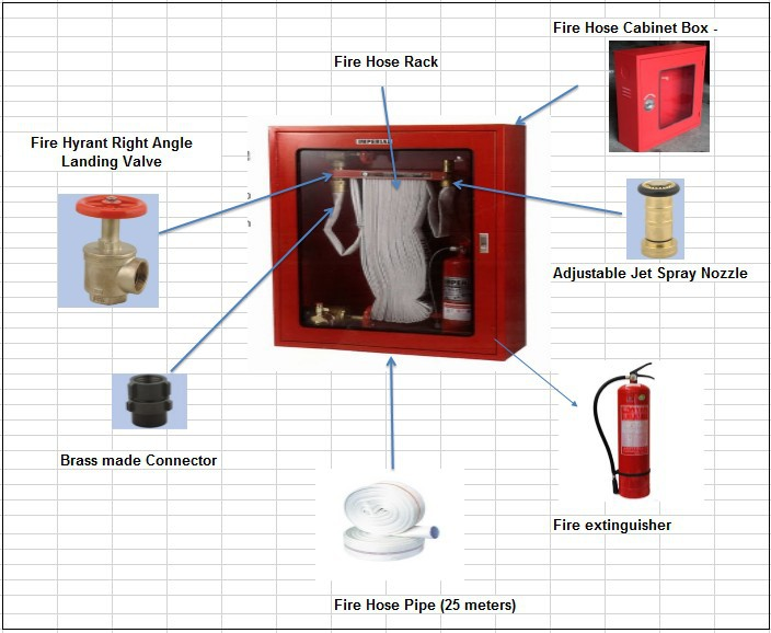 FRP Fire Hose Box/ Fire Hose Cabinet
