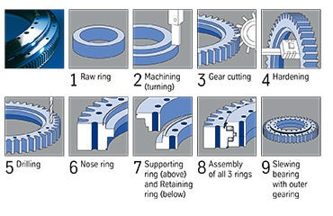 High quality 567411 cross roller slewing bearing 120x260x58mm