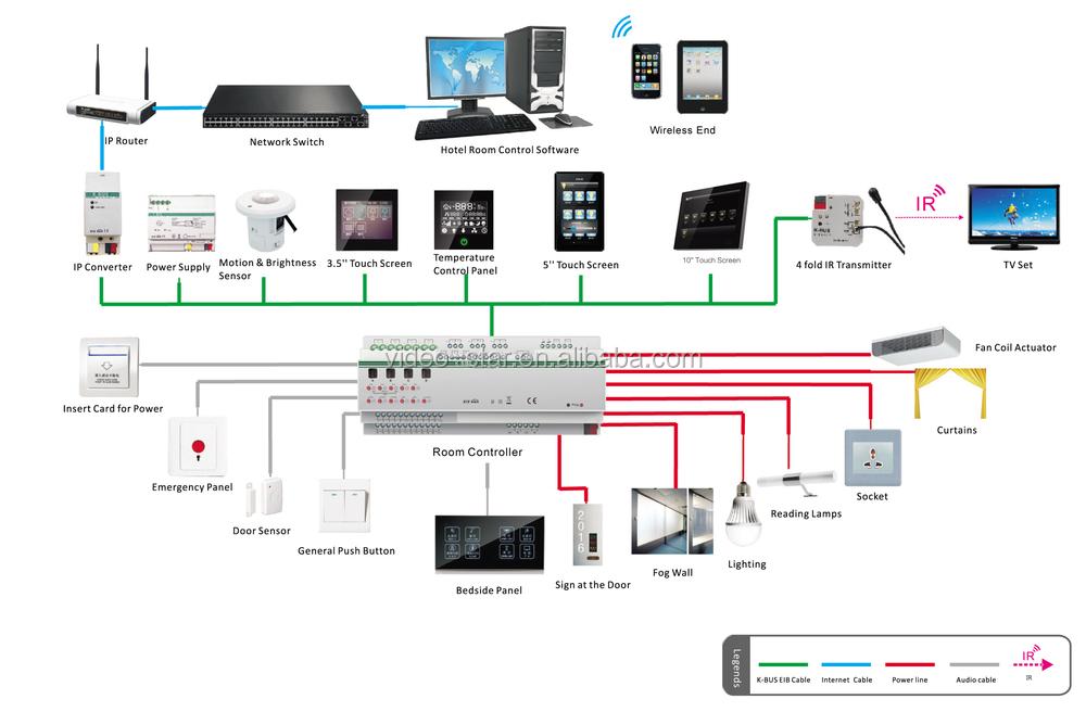 Video Door Phone outdoor Machine knx eib Intelligent Home