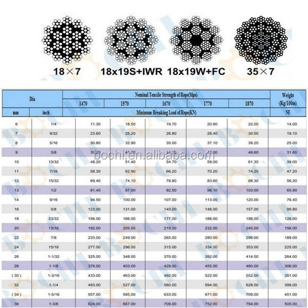 18x7,18x19s+iwr,18x19w+fc,35x7 Multilayer Strands Nonspinning Wire ...