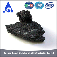 black silicon carbide production process powder