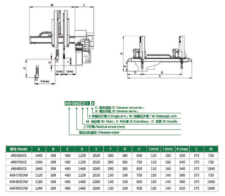 applied on 250-350 ton injection machine robot arm