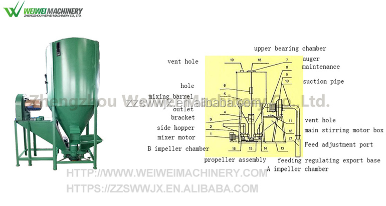 Weiwei feeding feed grinder and mixer poultry farm animal grain
