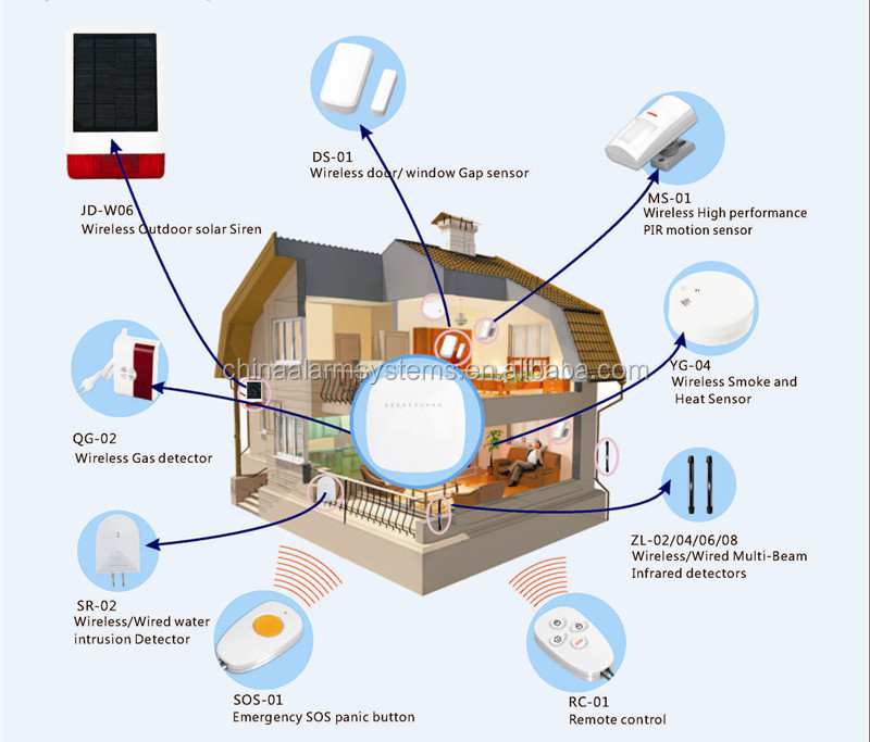 home automation alarm. sell well home automation alarm siren wireless panic button with strobe light e