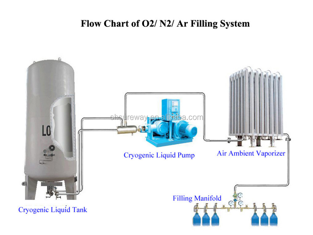 Oil Safe Lubrication System Oil Safe Advanced Bulk Storage
