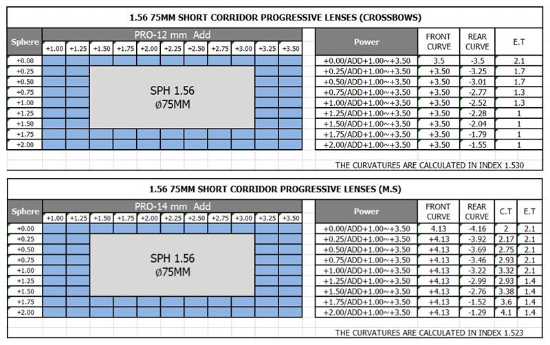 Truthworthy China Leverancier Cr 1.56 Progressieve Lens Hmc Coating Blue Cut Lens