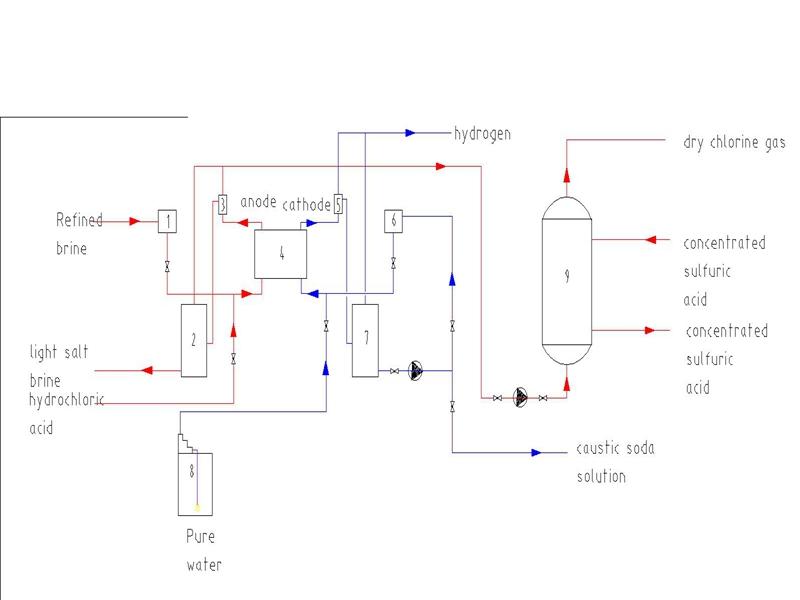 how to make sodium hypochlorite