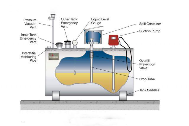 Easy Refueling Double Layer Diesel Petrol Skid Oil Storage