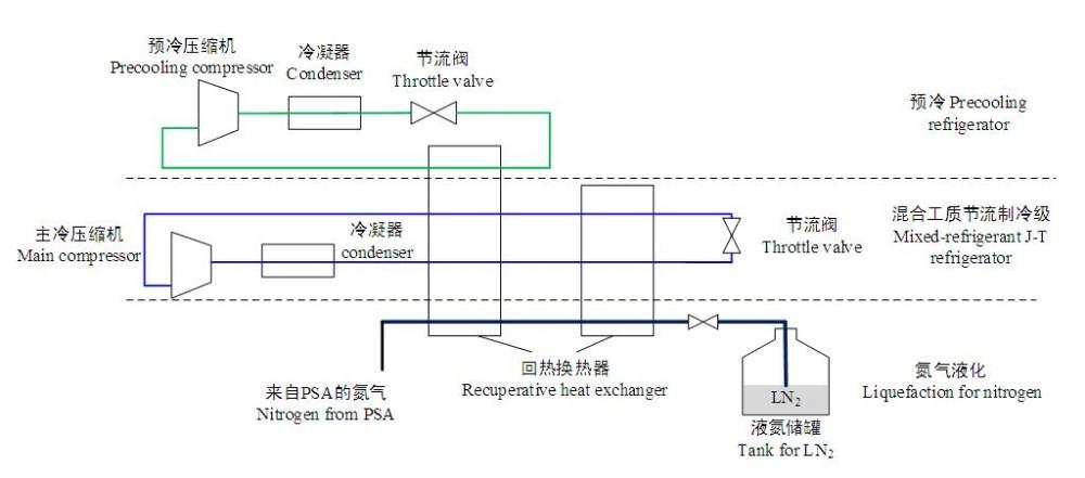 Nitrógeno líquido de la planta para la conservación de vacunas