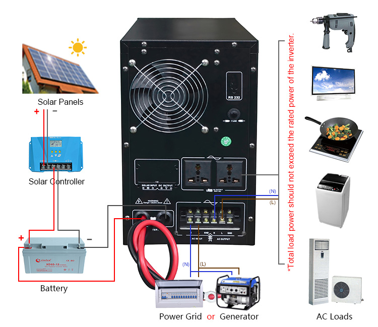Pure Sine Wave Power Inverter,Power Inverter 24v 48v 3000w ...