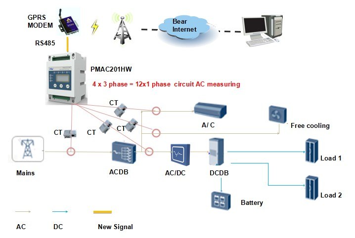 PMAC201-HW 12 Channel Branch Circuit Energy Meter