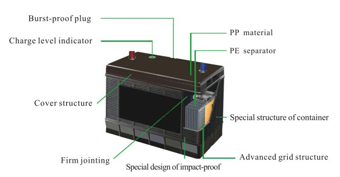 Standard Din Mf Car Battery 12v 68ah With Long Life