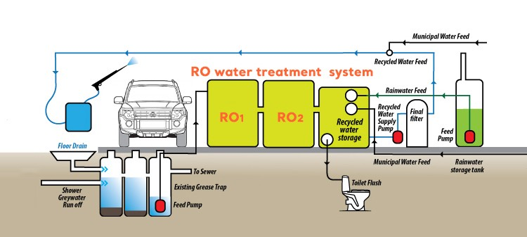 car wash water recycling system cost, mineral waste water recycling plants  equipment