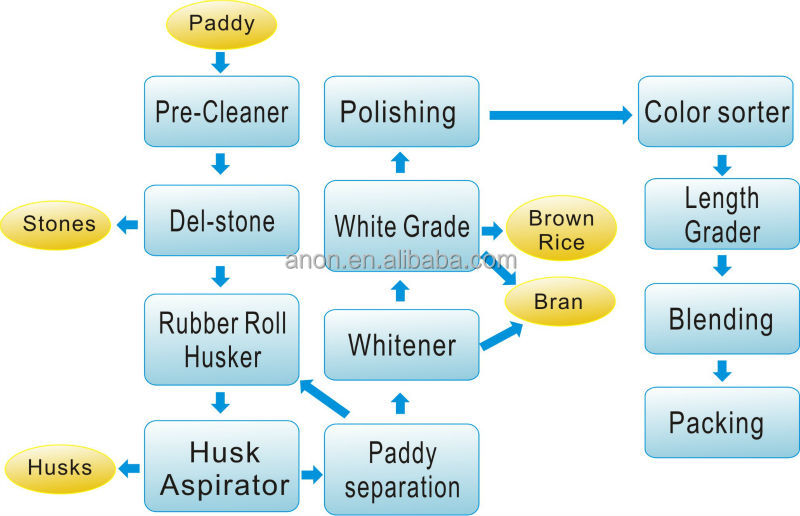 process flow diagram rice mill the wiring diagram anon rice mill machinery price complete rice mill big capacity wiring diagram
