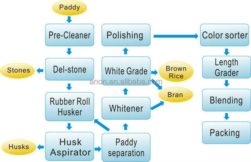 Process Flow Diagram Rice Mill ndash readingrat net