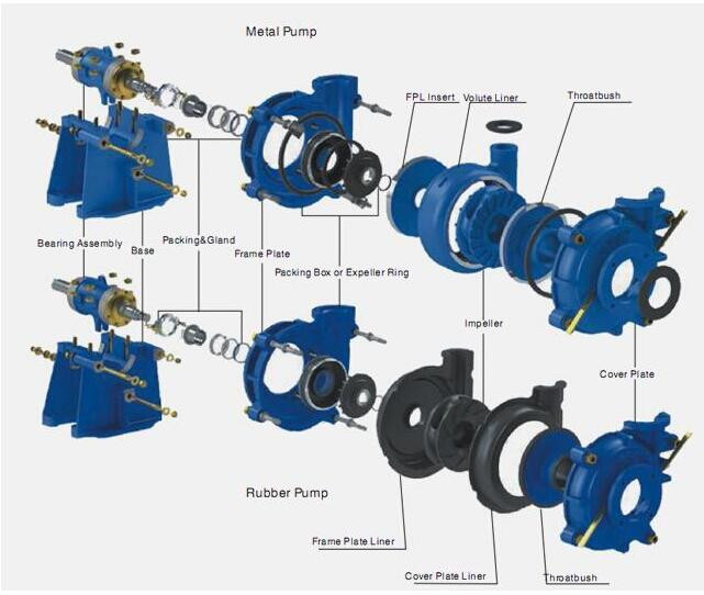 Hydraulic electric centrifugal sludge pump